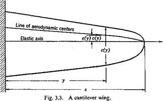 DIVERGENCE OF AN IDEALIZED CANTILEVER WING