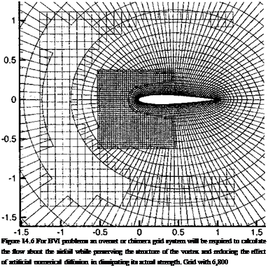 Подпись: Figure 14.6 For BVI problems an overset or chimera grid system will be required to calculate the flow about the airfoil while preserving the structure of the vortex and reducing the effect of artificial numerical diffusion in dissipating its actual strength. Grid with 6,800