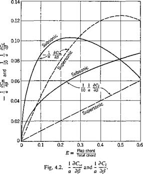 LOSS AND REVERSAL OF AILERON CONTROL-. TWO-DIMENSIONAL CASE