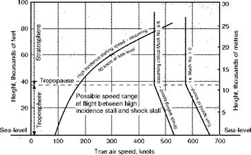Height and speed range