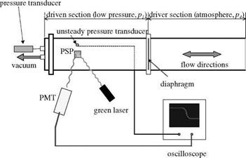 Measurements of Pressure Time Response
