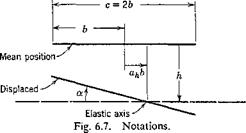 EQUATIONS OF MOTION OF A TWO-DIMENSIONAL AIRFOIL