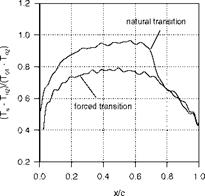 Boundary-Layer Transition Detection