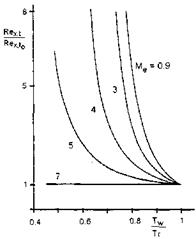 The Influence of the Mach Number and the Thermal State of the Surface