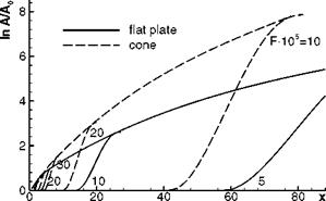 Cone versus Flat-Plate Boundary-Layer Transition