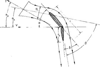 Behavior of a Wing in a Propeller Slipstream