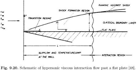 Hypersonic Viscous Interaction