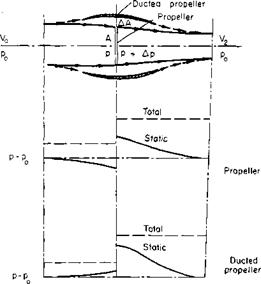 Ducted Propeller in Axial Flight