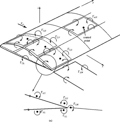 panel method These methods come in many flavors and are typically called panel methods 4  etc 5  and the vortex distributionaa200b  douglas aircraft the source distributionapplied aerodynamics ii lecture 4 hess-smith panel method there are many choices as to how to formulate a panel method (singularity solutions.