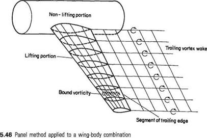 Computational (panel) methods for wings