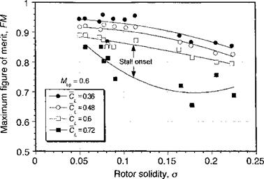 Rotor Solidity