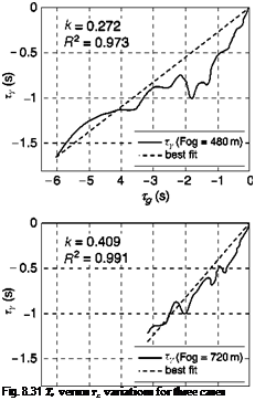 Подпись: Fig. 8.31 TY versus Tg variations for three cases