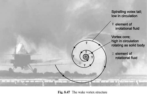Helicopter response to aircraft vortex wakes