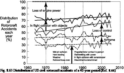 Подпись: Fig. 8.63 Distribution of US civil rotorcraft accidents of a 40-year period (Ref. 8.66)