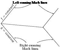 Подпись: Left-running Mach lines