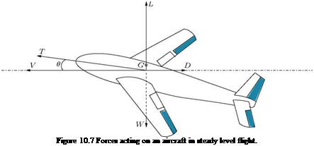 Подпись: Figure 10.7 Forces acting on an aircraft in steady level flight.