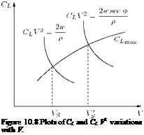 Подпись: Figure 10.8 Plots of CL and CL V2 variations with V.