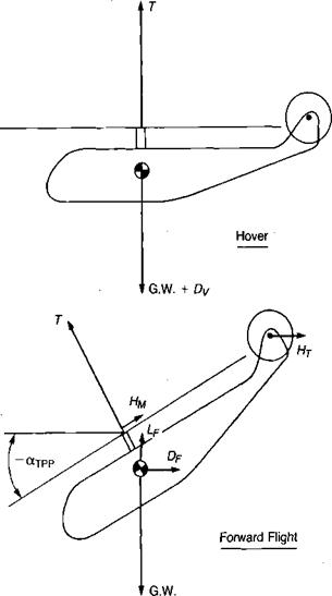 Aerodynamics of forward fliglit