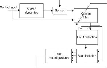 AIRCRAFT RECONFIGURABLE/RESTRUCTURABLE CONTROL SYSTEM