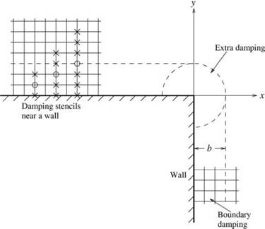 Artificial Damping at Surfaces of Discontinuity