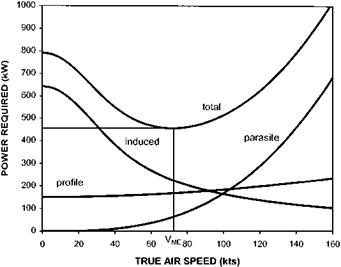 Effects of variable specific fuel consumption