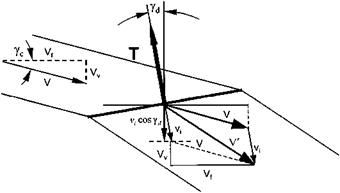 Analysis of a climbing helicopter using momentum theory